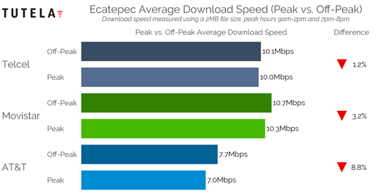 Mexico Cities Congestion Download Speed (Ecatepec)