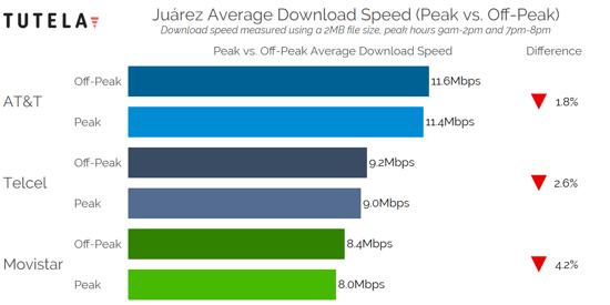 Mexico Cities Congestion Download Speed (Juarez)