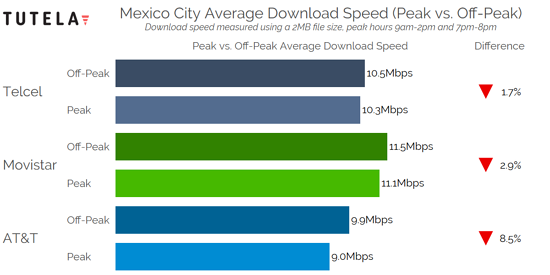 Mexico Cities Congestion Download Speed (Mexico City)