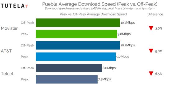 Mexico Cities Congestion Download Speed (Puebla)