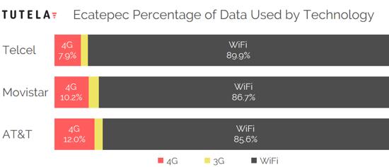 Mexico Cities Data Use Tech by Provider (Ecatepec)