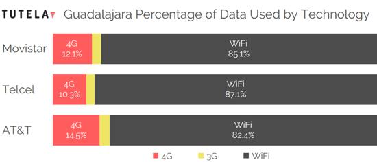Mexico Cities Data Use Tech by Provider (Guadalajara)