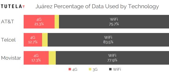 Mexico Cities Data Use Tech by Provider (Juarez)