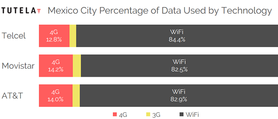 Mexico Cities Data Use Tech by Provider (Mexico City)