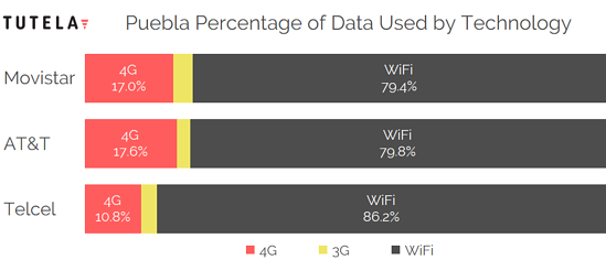 Mexico Cities Data Use Tech by Provider (Puebla)