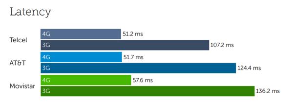 Mexico latency-1