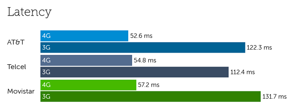 Mexico latency-2