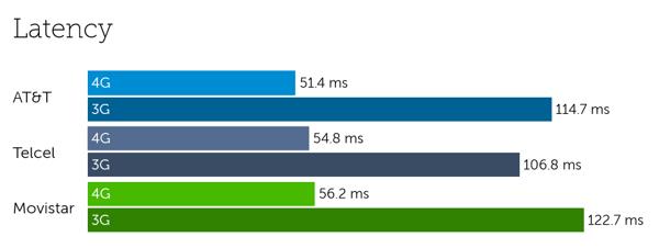 Mexico latency-3