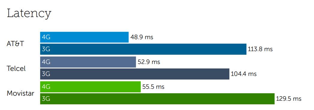 Mexico latency