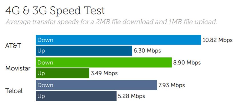 Mexico speed