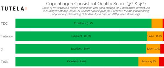 Nordic Cities Consistent Quality (Copenhagen) 2