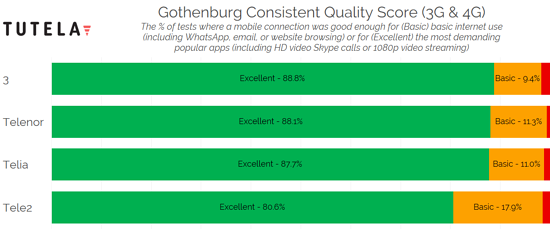 Nordic Cities Consistent Quality (Gothenburg) 2