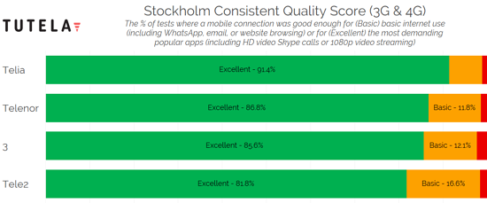 Nordic Cities Consistent Quality (Stockholm) 2