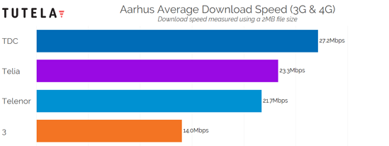 Nordic Cities Download Speed (Arhus) 2