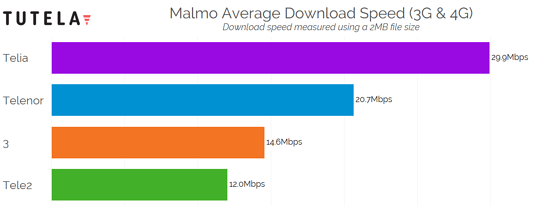 Nordic Cities Download Speed (Malmo) 2
