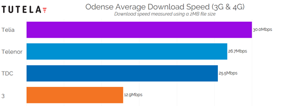 Nordic Cities Download Speed (Odense) 2