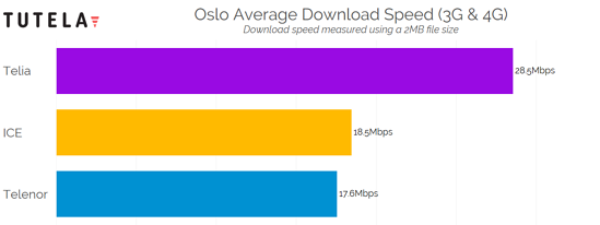 Nordic Cities Download Speed (Oslo) 2
