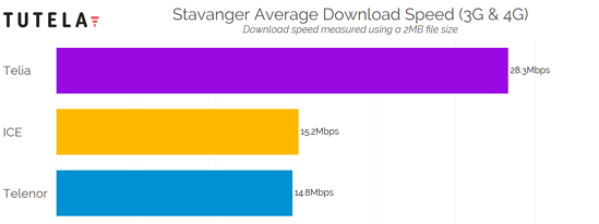 Nordic Cities Download Speed (Stavanger) 2