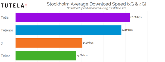Nordic Cities Download Speed (Stockholm) 2