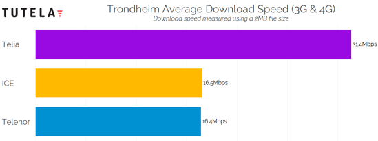 Nordic Cities Download Speed (Trondheim) 2
