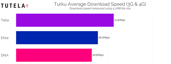 Nordic Cities Download Speed (Turku) 2