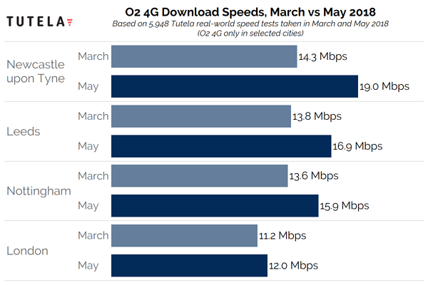 O2 New Spectrum Download Speed 5