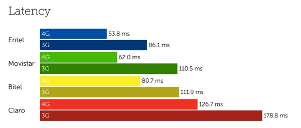 Peru latency