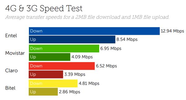 Peru speed
