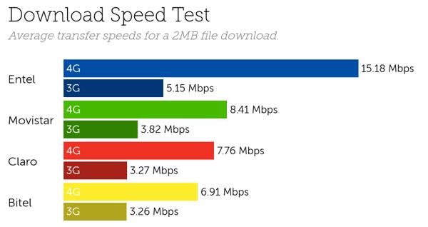 Peru speeds-1