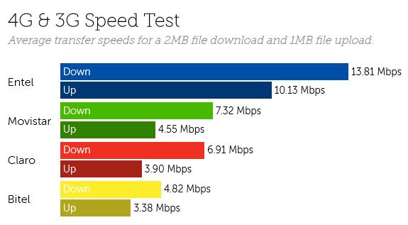 Peru speeds-2