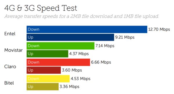 Peru speeds