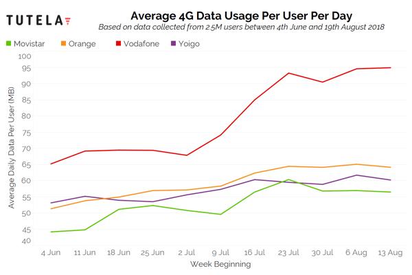 Spain 4G Data Usage (Locals)