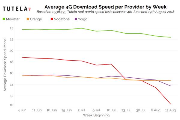 Spain 4G Download Speed (Locals)