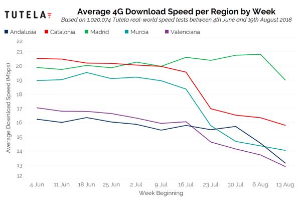 Spain 4G Download Speed (Regions)