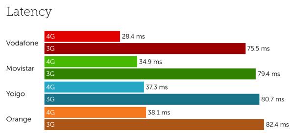 Spain latency-1