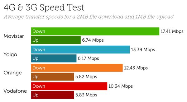 Spain speeds-1