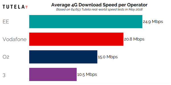 UK Provider Download Speeds May 3
