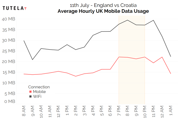 UK World Cup Hourly Data Use (Mobile+WiFi) 3