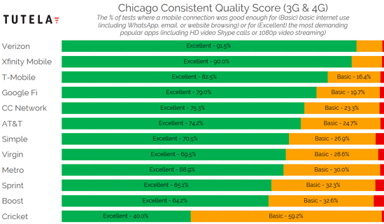 US Cities Consistent Quality (Chicago) 2