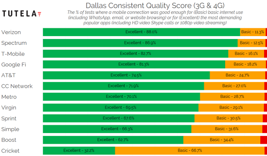 US Cities Consistent Quality (Dallas) 2