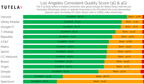 US Cities Consistent Quality (Los Angeles) 2