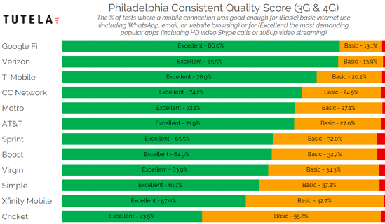 US Cities Consistent Quality (Philadelphia) 2