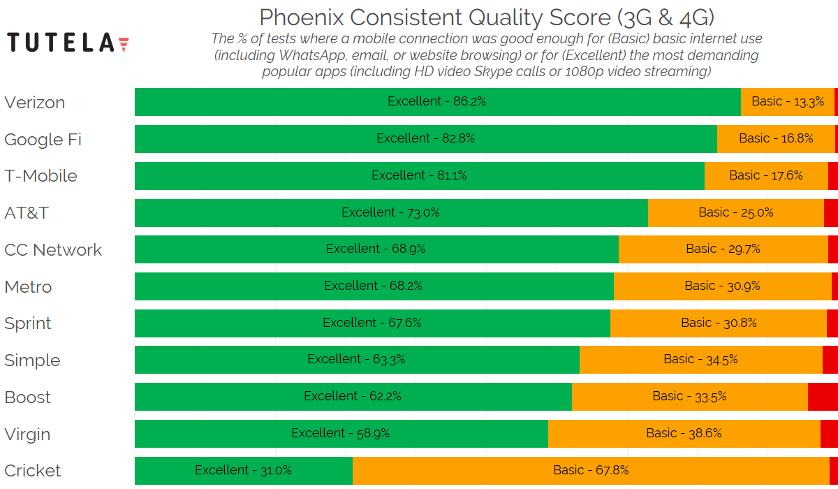 US Cities Consistent Quality (Phoenix) 2