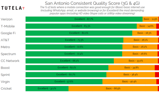 US Cities Consistent Quality (San Antonio) 2