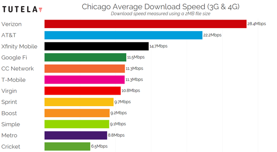 US Cities Download Speed (Chicago) 2