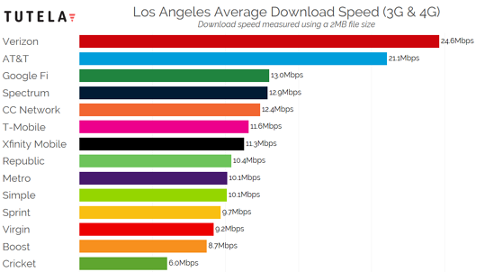 US Cities Download Speed (Los Angeles) 2