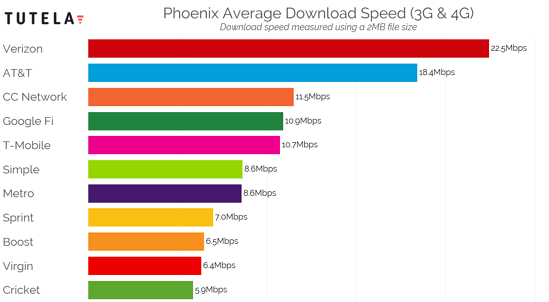 US Cities Download Speed (Phoenix) 2