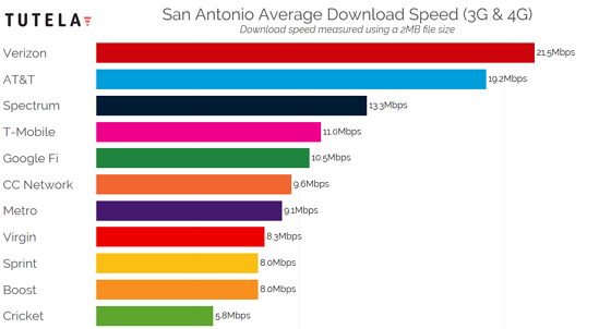 US Cities Download Speed (San Antonio) 2