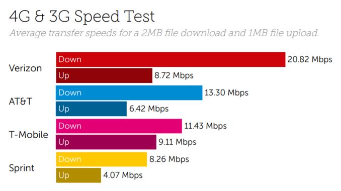 US Speed