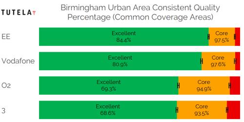 CCA Consistent Quality (Birmingham Urban Area)